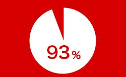 満足度93%の実績